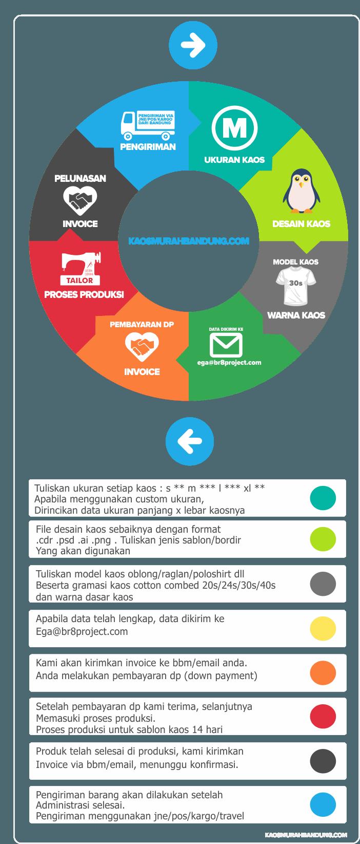 infography cara pesan sablon kaos